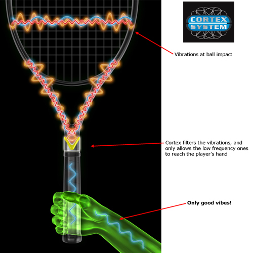 Babolat Racket Technology - Cortex Dampening System