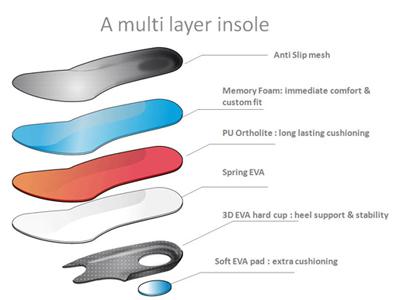Babolat tennis shoe technology - ergo motion 2