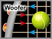 Babolat Tennis Racquet Technologies - Woofer System